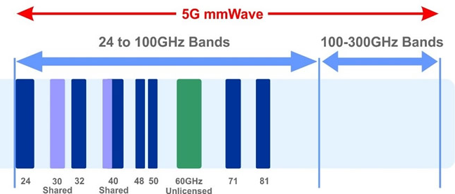5G mmWave FR2 Bands