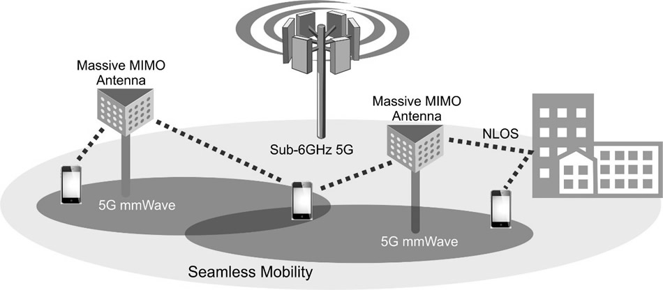 massive mimo antennas for 5g