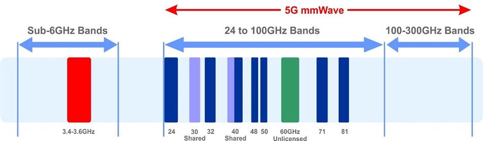 mạng 5G mmWave - 5gmmwave