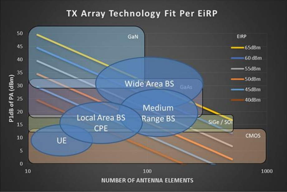 5G mmWave Transmit Array Technology for Beamforming