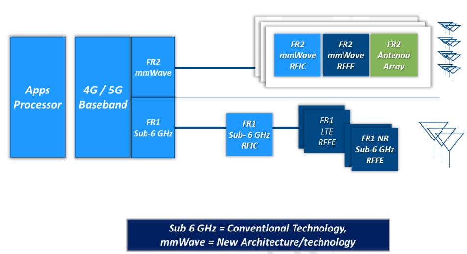 5G mmWave Beamforming Front end FR2 Millimeter Wave