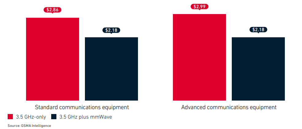 The economics of 5G mmWave